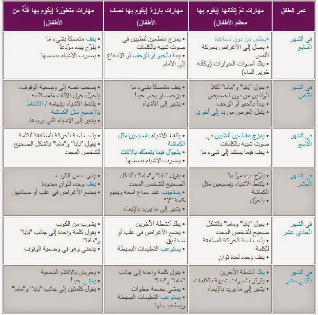 جدول تطور الطفل في الشهر التاسع