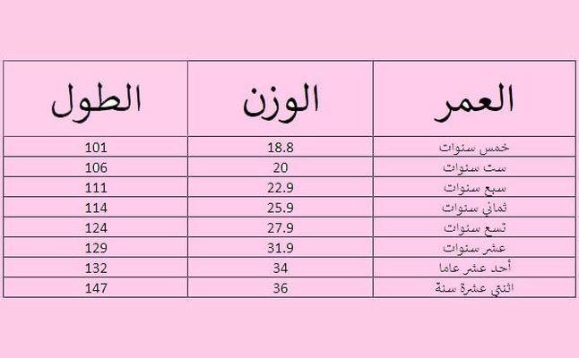 حساب طول الطفل الطبيعي