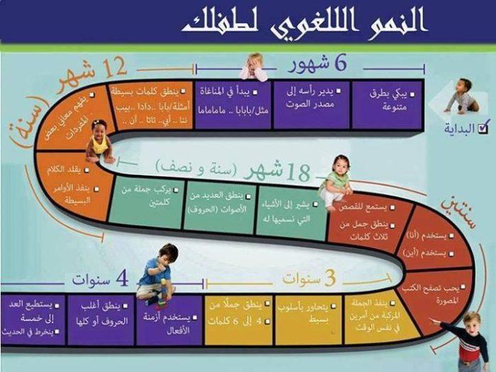 جدول النمو اللغوي عند الأطفال